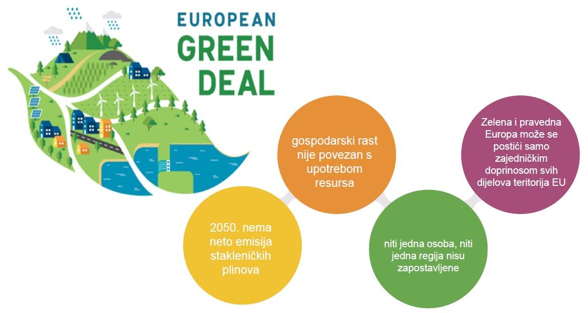 Slika 1 green deal